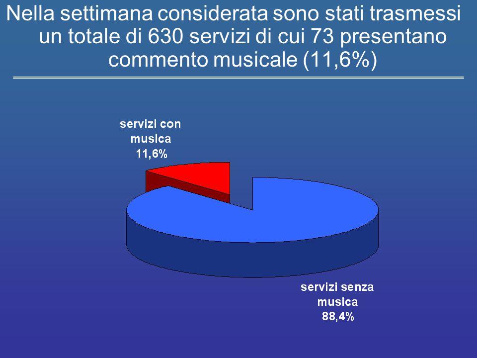 Nella settimana considerata sono stati trasmessi un totale di 630 servizi di cui 73 presentano commento musicale (11,6%)