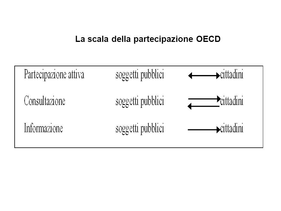 La scala della partecipazione OECD