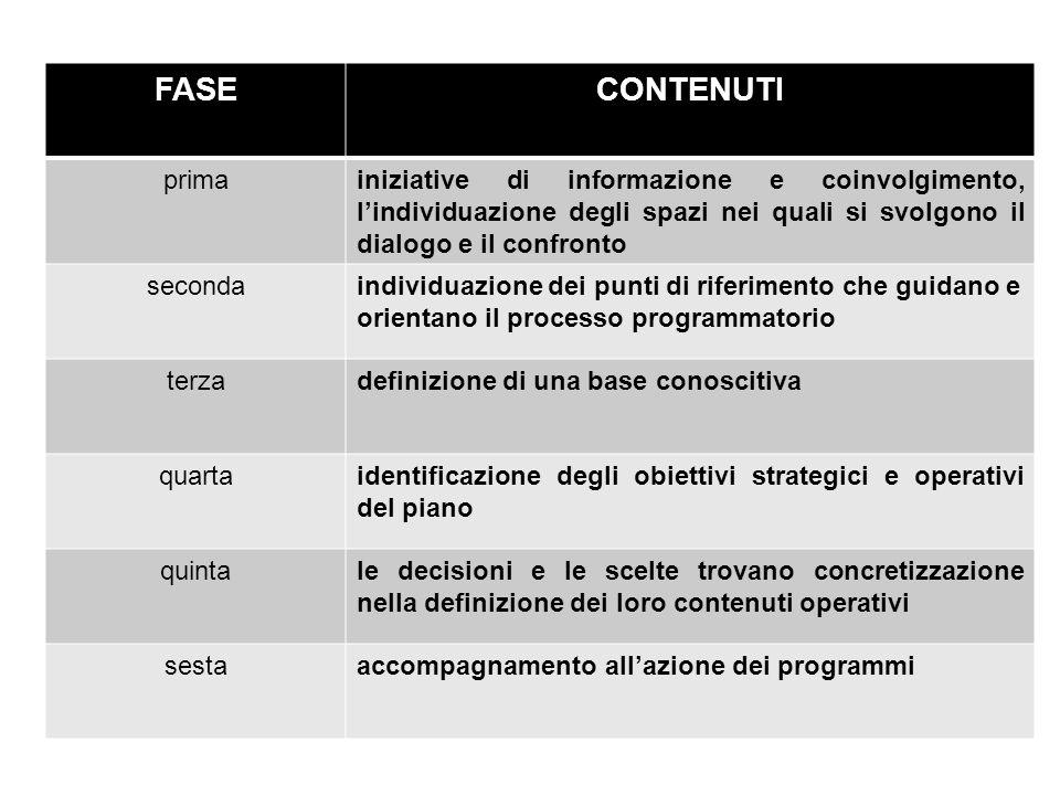FASE CONTENUTI. prima. iniziative di informazione e coinvolgimento, l'individuazione degli spazi nei quali si svolgono il dialogo e il confronto.