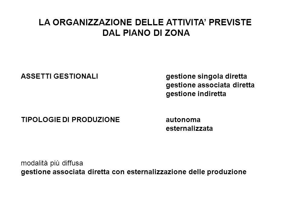LA ORGANIZZAZIONE DELLE ATTIVITA' PREVISTE