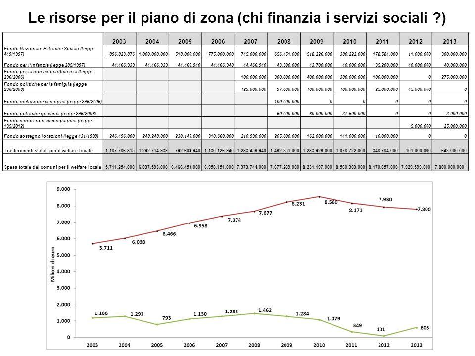 Le risorse per il piano di zona (chi finanzia i servizi sociali )