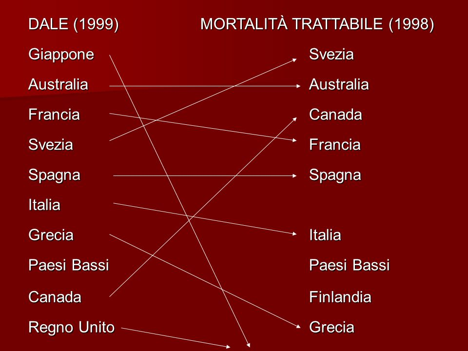 DALE (1999) MORTALITÀ TRATTABILE (1998)