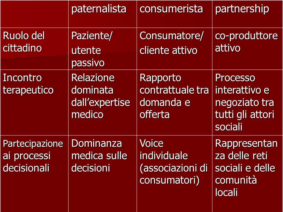 paternalista consumerista partnership Ruolo del cittadino Paziente/