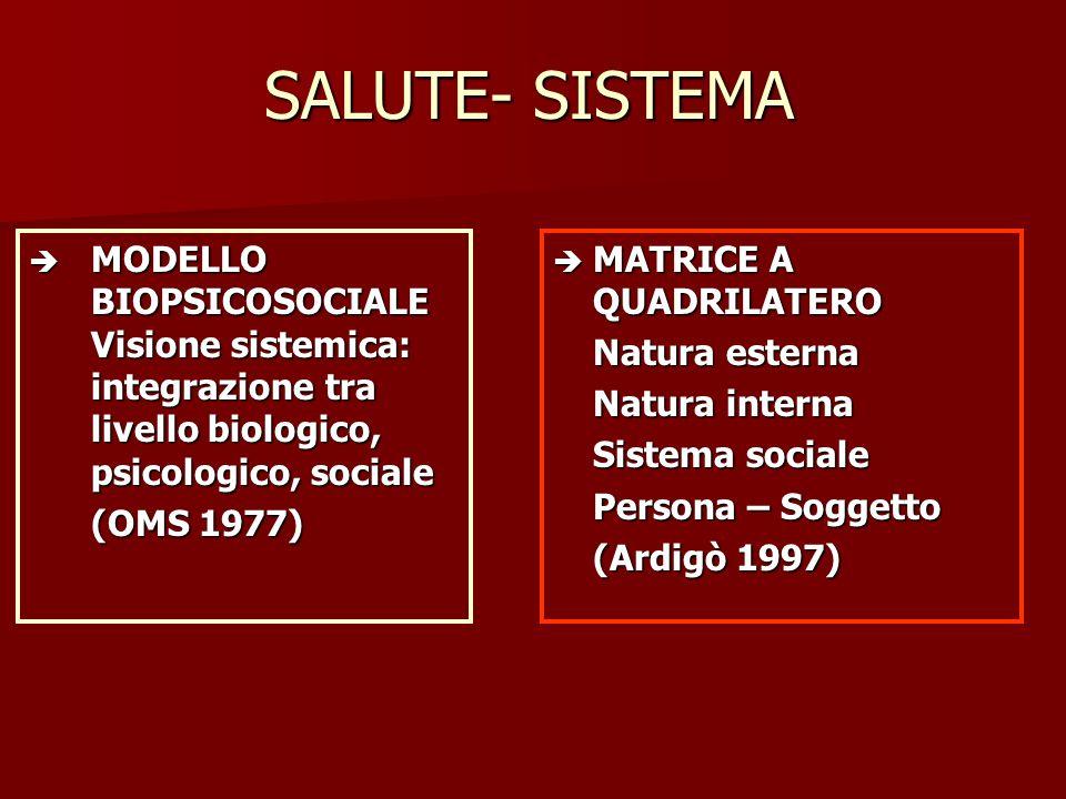 SALUTE- SISTEMA MODELLO BIOPSICOSOCIALE Visione sistemica: integrazione tra livello biologico, psicologico, sociale.