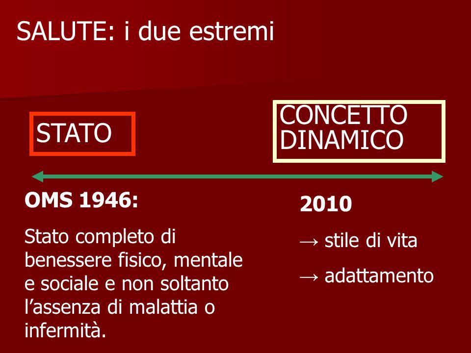 SALUTE: i due estremi CONCETTO STATO DINAMICO OMS 1946: 2010