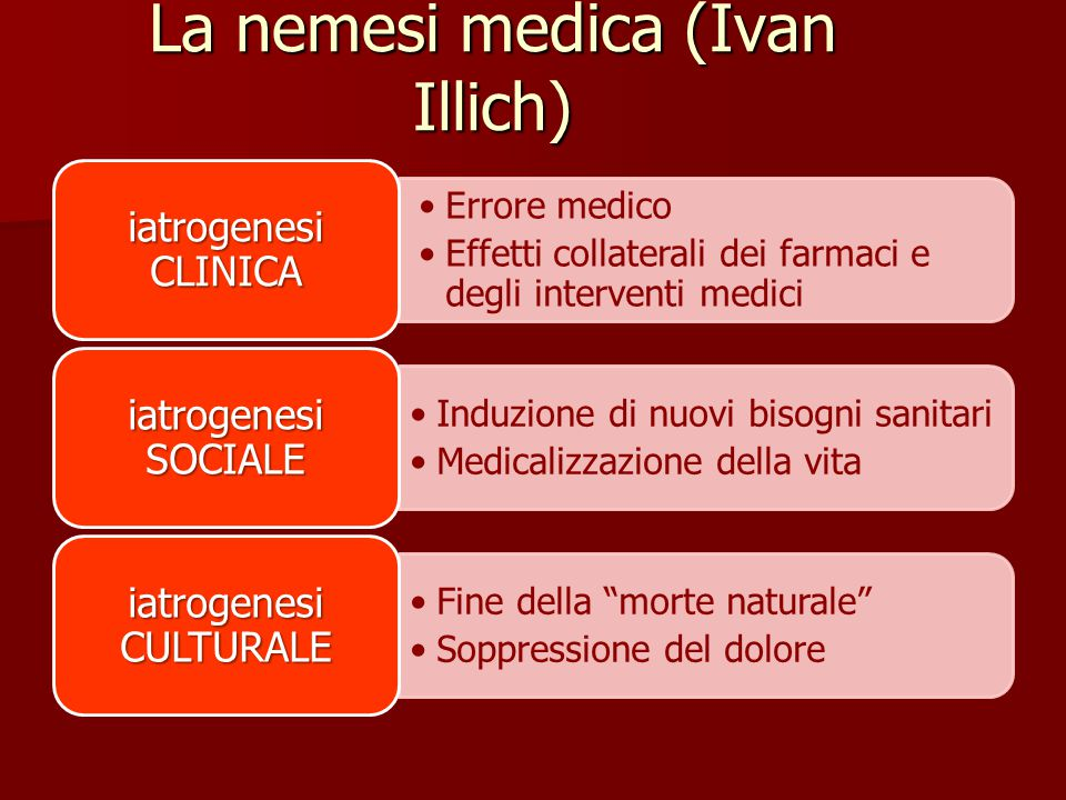 La nemesi medica (Ivan Illich)