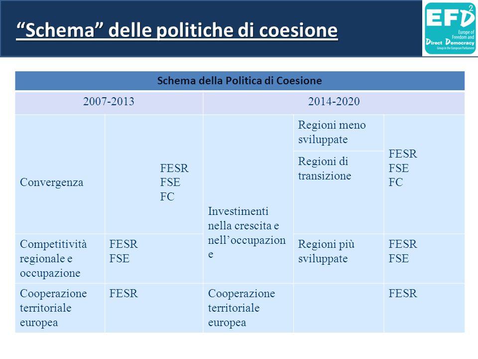 Schema della Politica di Coesione