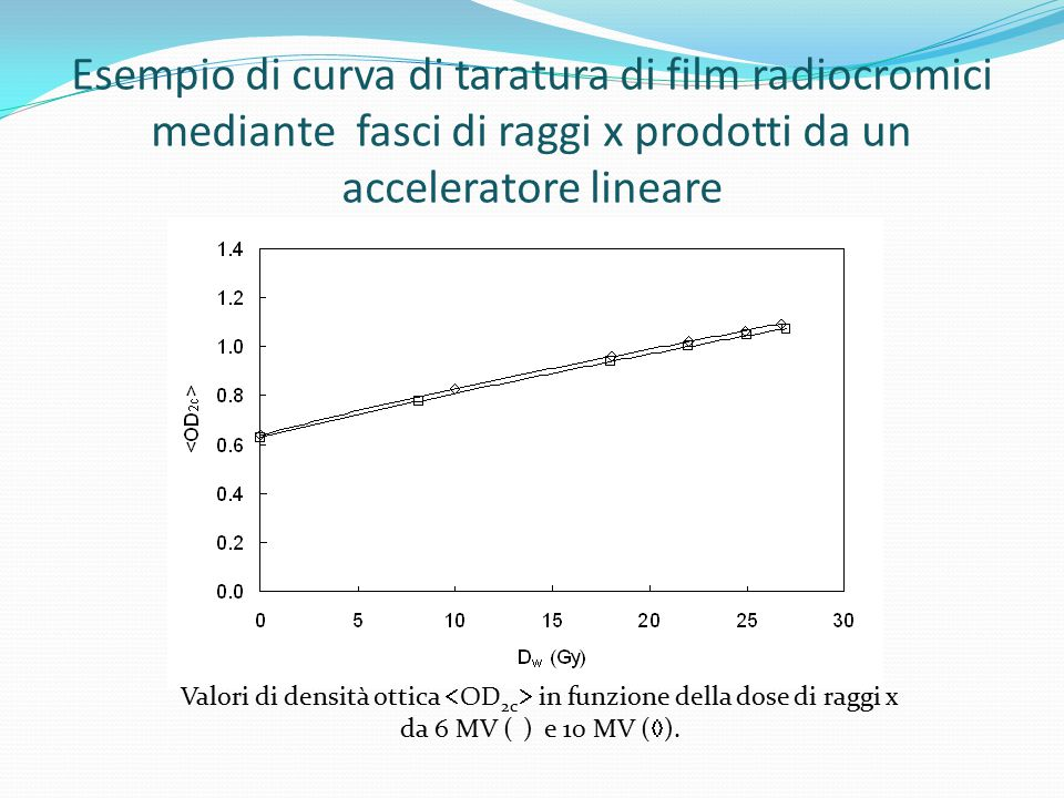 Esempio di curva di taratura di film radiocromici mediante fasci di raggi x prodotti da un acceleratore lineare