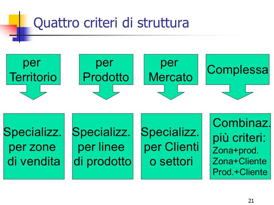 Quattro criteri di struttura