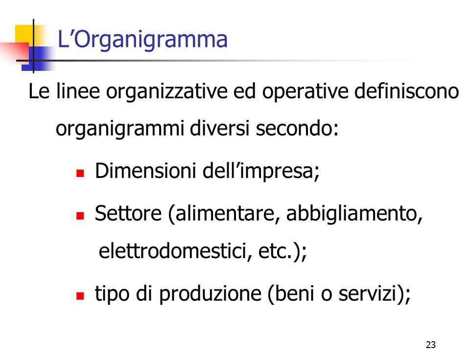 L'Organigramma Le linee organizzative ed operative definiscono organigrammi diversi secondo: Dimensioni dell'impresa;