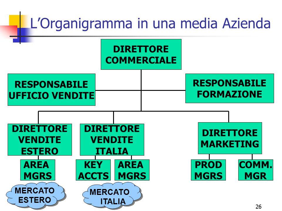L'Organigramma in una media Azienda