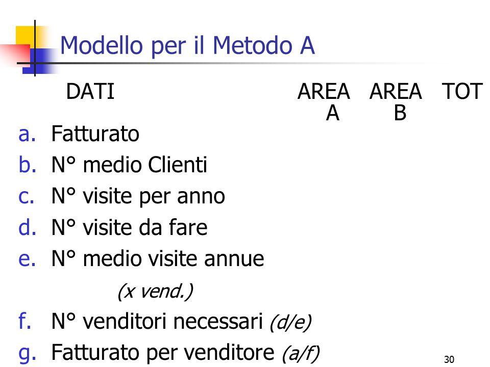 Modello per il Metodo A DATI AREA AREA TOT A B Fatturato
