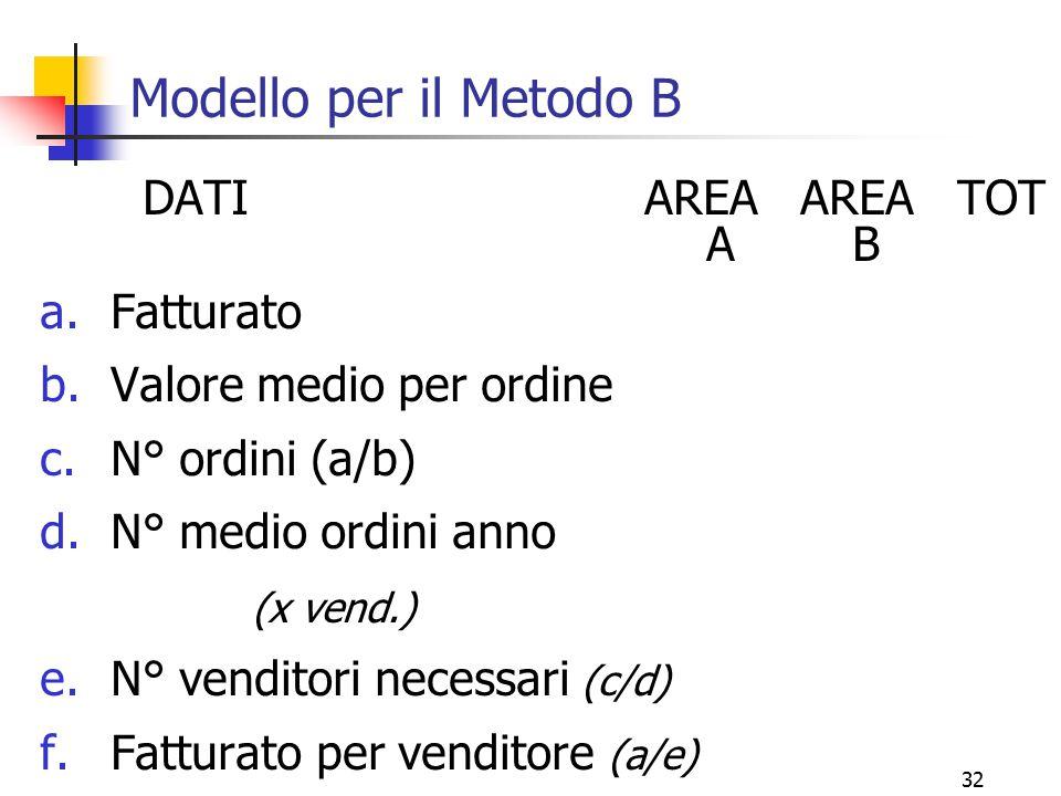 Modello per il Metodo B DATI AREA AREA TOT A B Fatturato