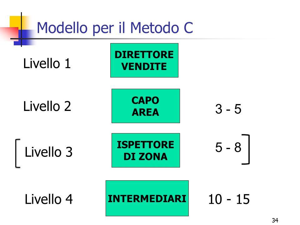 Modello per il Metodo C Livello 1 Livello 2 3 - 5 5 - 8 Livello 3