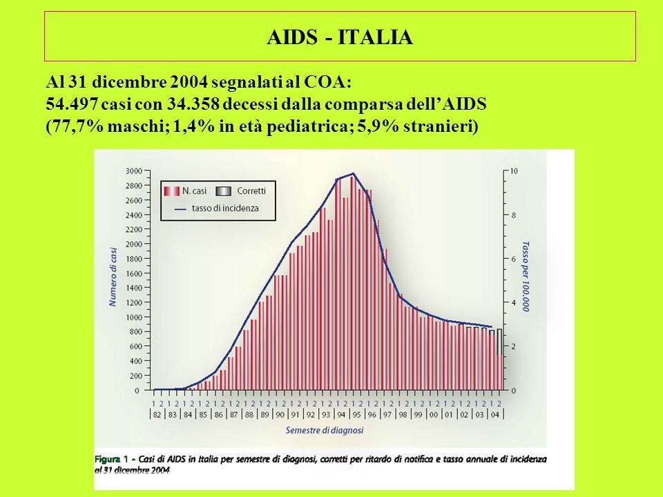 AIDS - ITALIA Al 31 dicembre 2004 segnalati al COA: