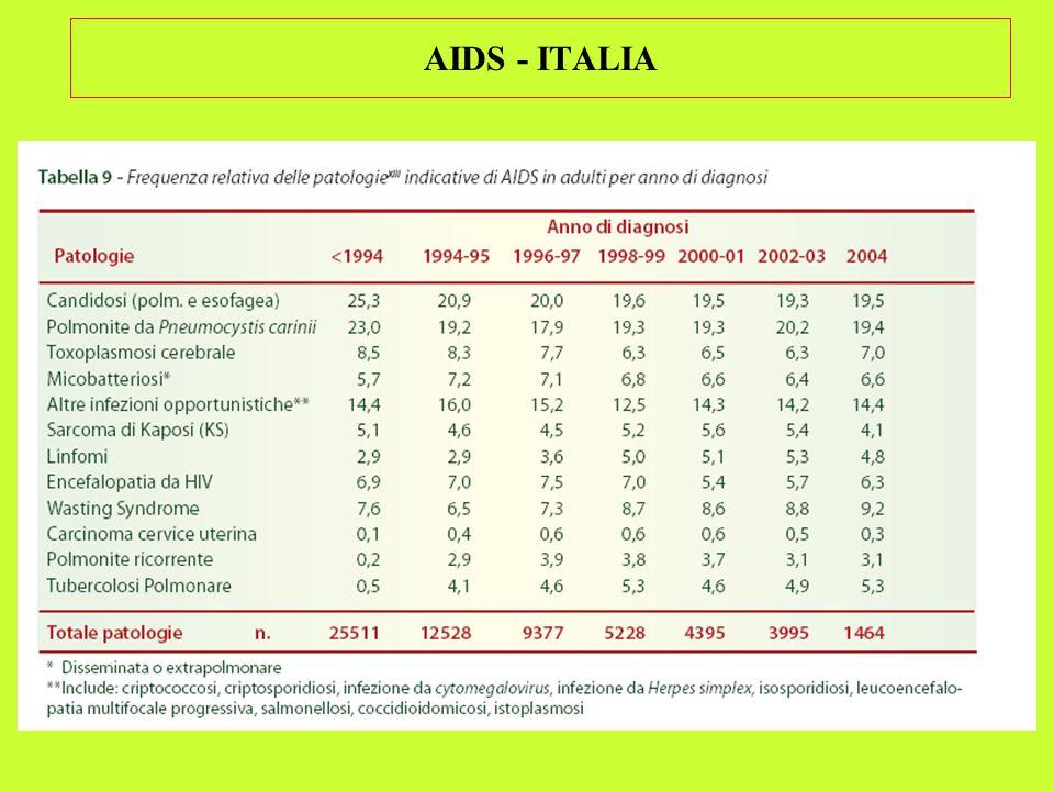 AIDS - ITALIA