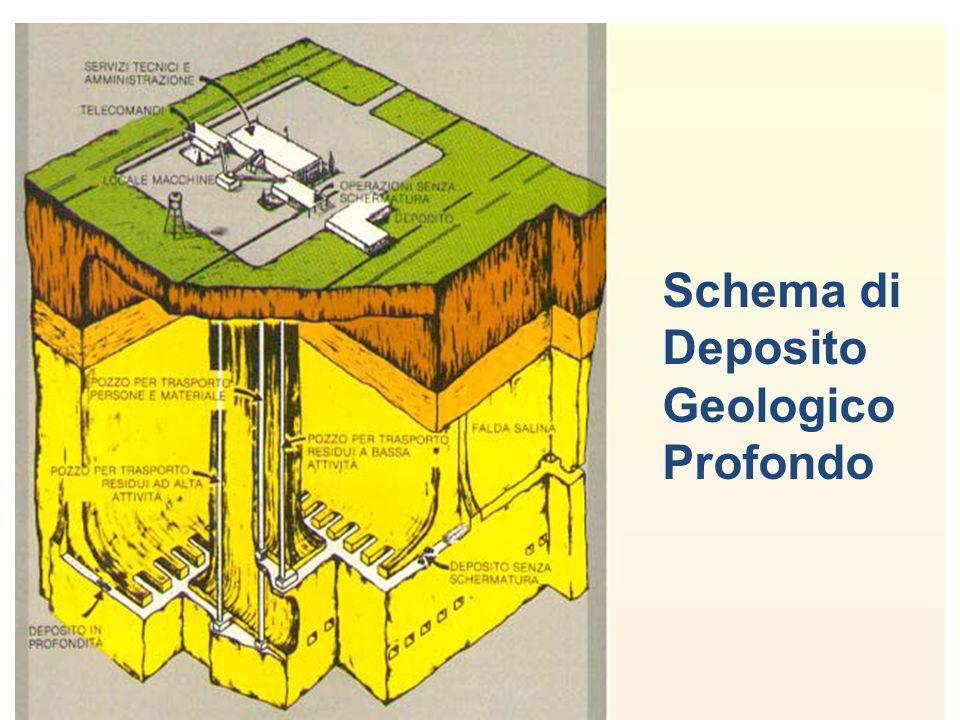 Schema di Deposito Geologico Profondo