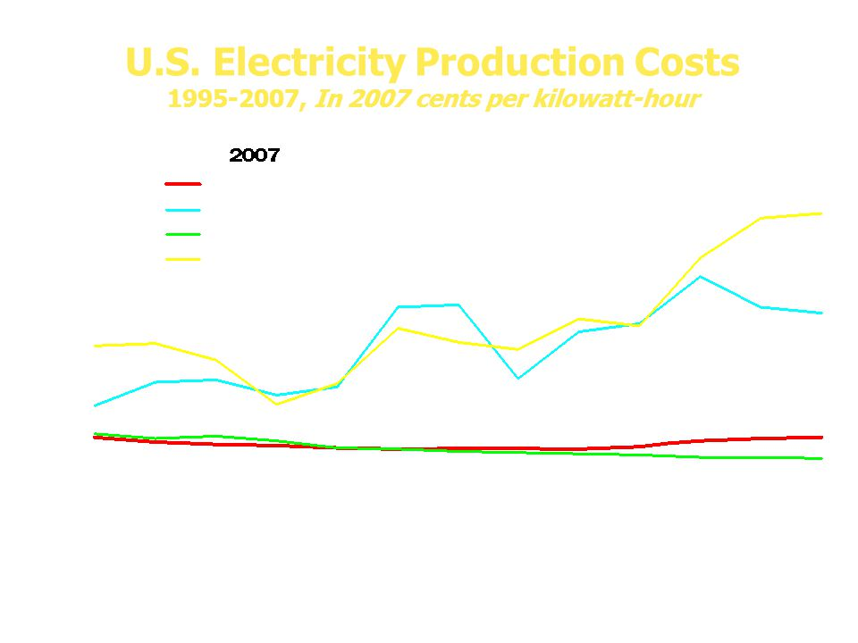 U.S. Electricity Production Costs 1995-2007, In 2007 cents per kilowatt-hour
