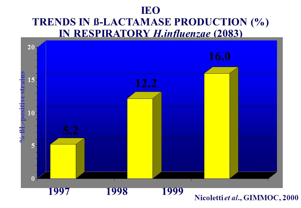 IEO TRENDS IN ß-LACTAMASE PRODUCTION (%) IN RESPIRATORY H