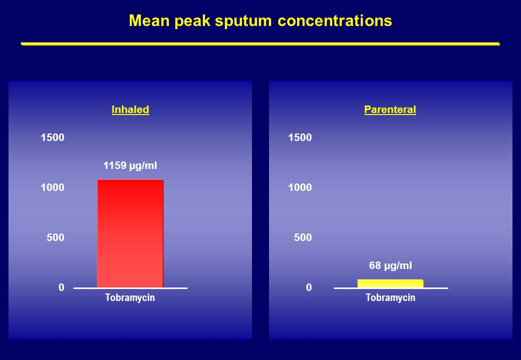 Mean peak sputum concentrations