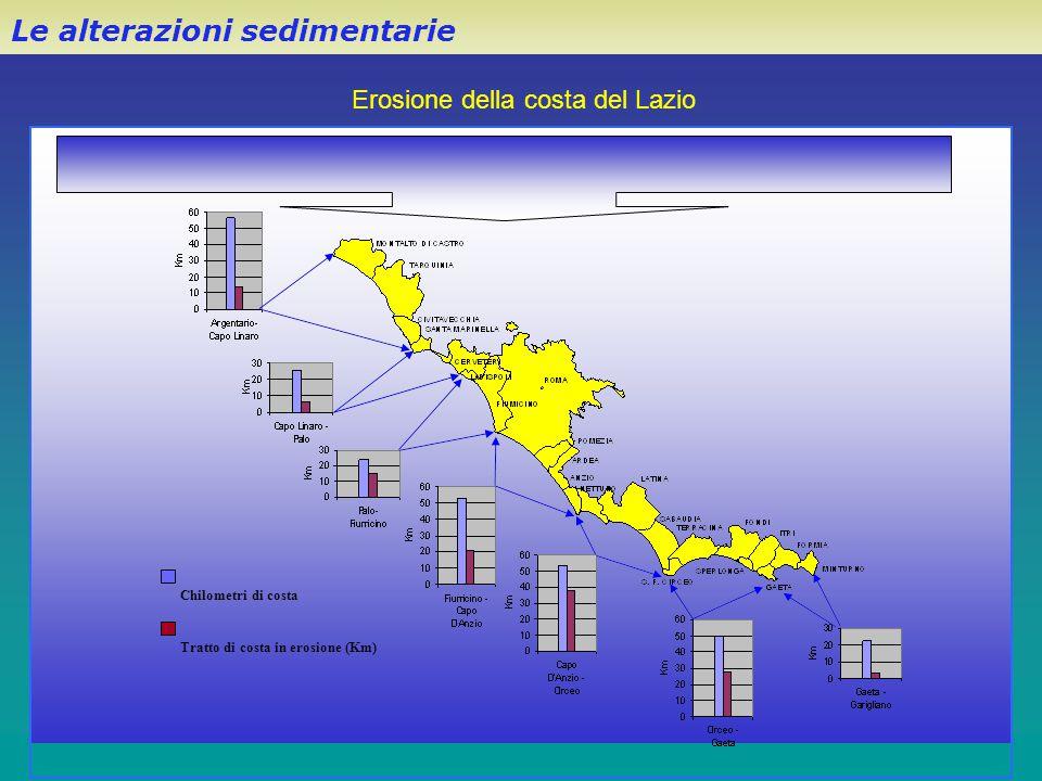 Erosione della costa del Lazio