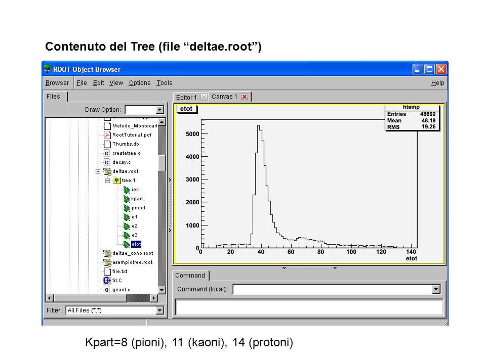 Contenuto del Tree (file deltae.root )