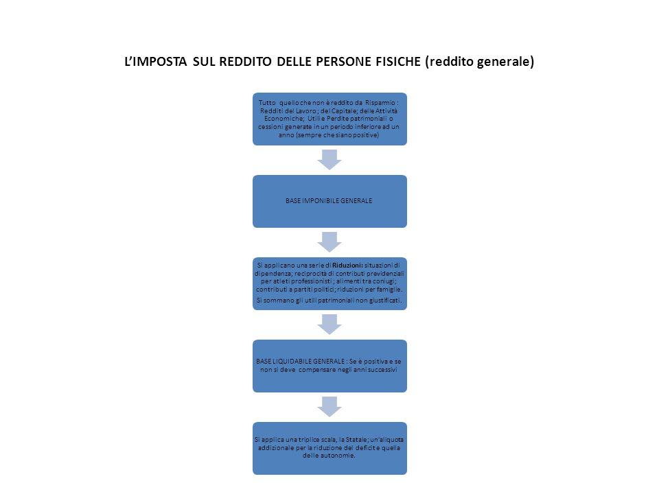 L'IMPOSTA SUL REDDITO DELLE PERSONE FISICHE (reddito generale)