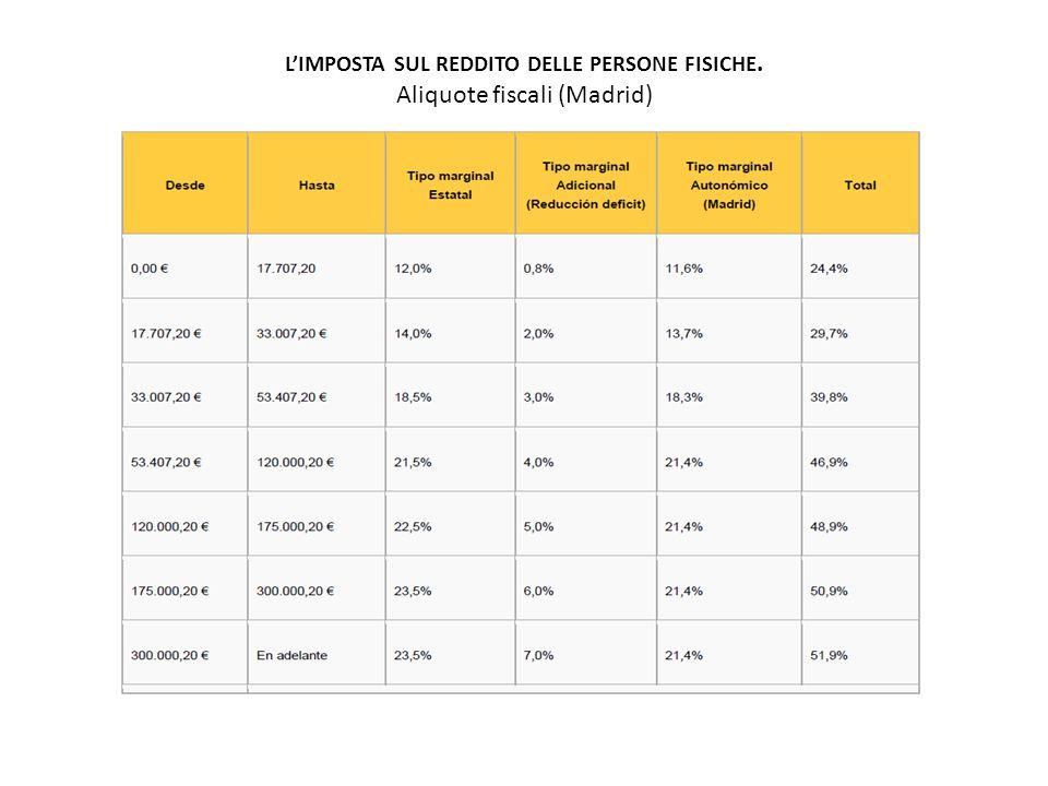 L'IMPOSTA SUL REDDITO DELLE PERSONE FISICHE. Aliquote fiscali (Madrid)