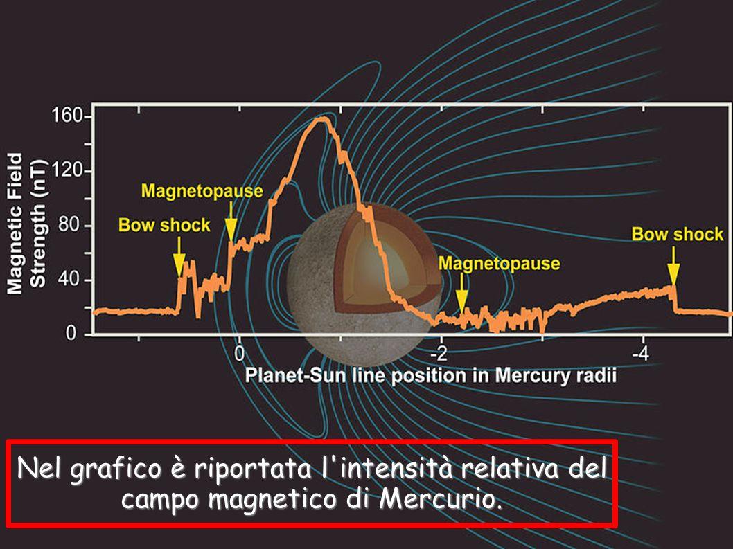 Nel grafico è riportata l intensità relativa del campo magnetico di Mercurio.