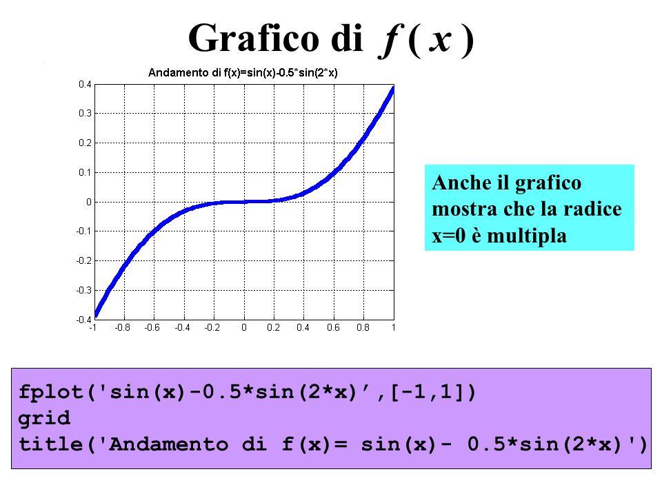 Grafico di f ( x ) Anche il grafico mostra che la radice