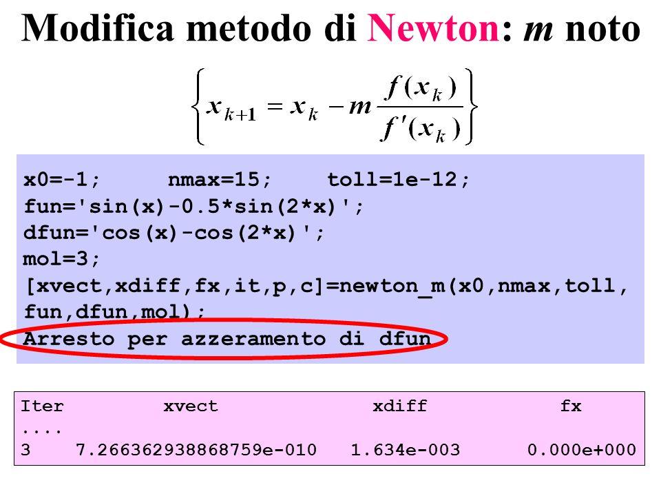 Modifica metodo di Newton: m noto