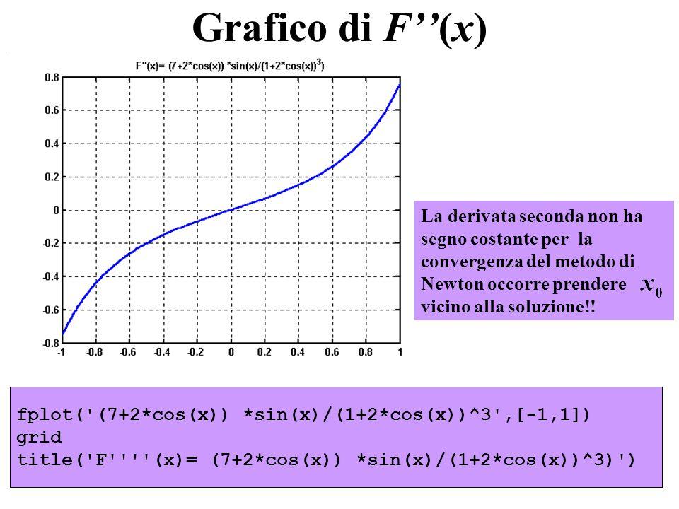 Grafico di F''(x)La derivata seconda non ha segno costante per la convergenza del metodo di Newton occorre prendere vicino alla soluzione!!