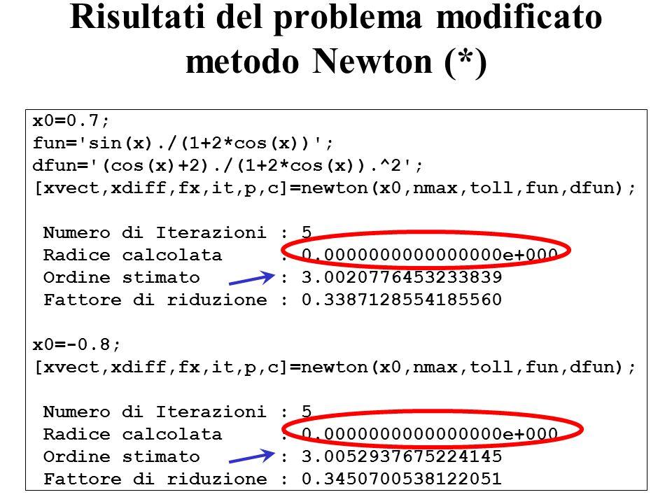 Risultati del problema modificato metodo Newton (*)