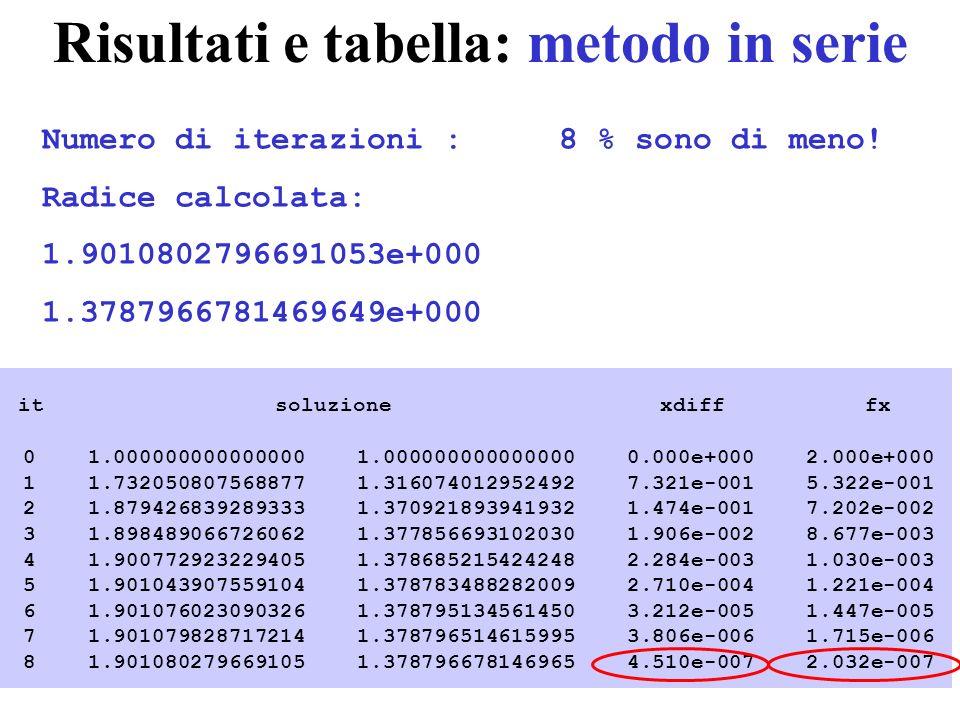 Risultati e tabella: metodo in serie