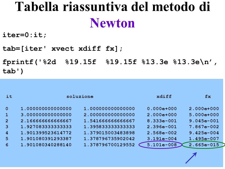 Tabella riassuntiva del metodo di Newton
