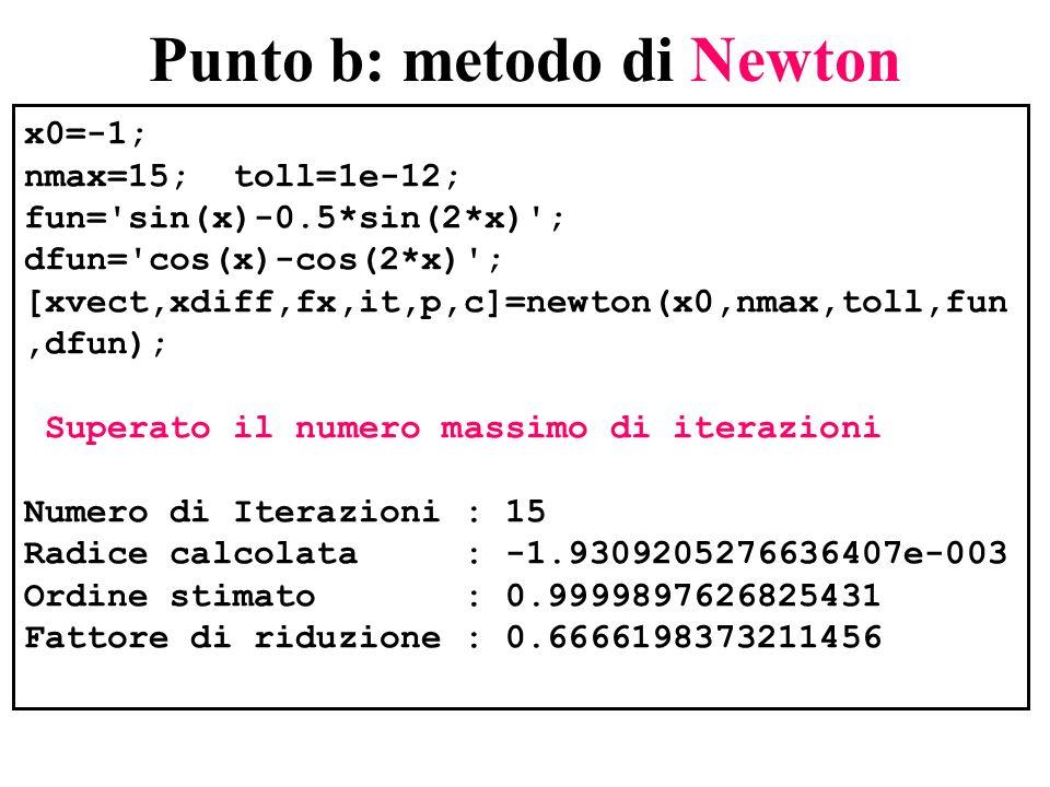 Punto b: metodo di Newton