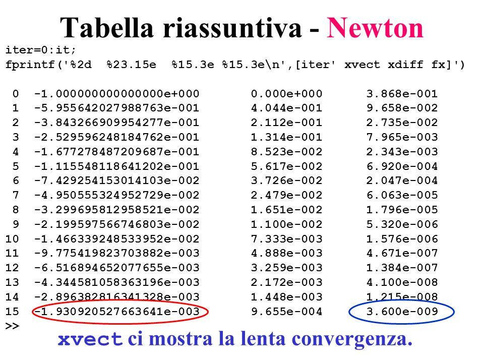 Tabella riassuntiva - Newton