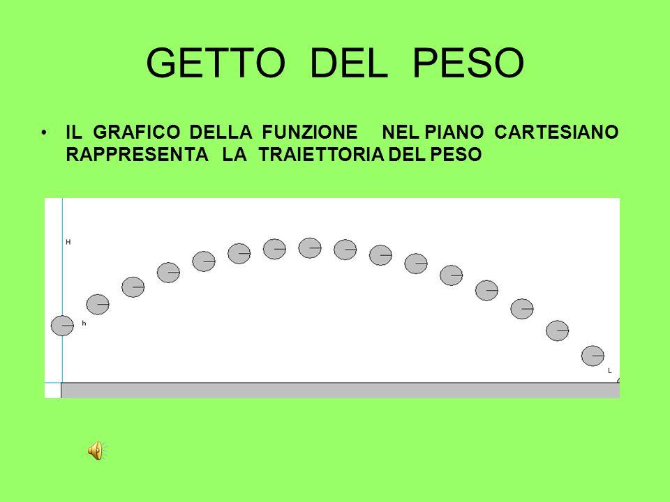GETTO DEL PESO IL GRAFICO DELLA FUNZIONE NEL PIANO CARTESIANO RAPPRESENTA LA TRAIETTORIA DEL PESO.
