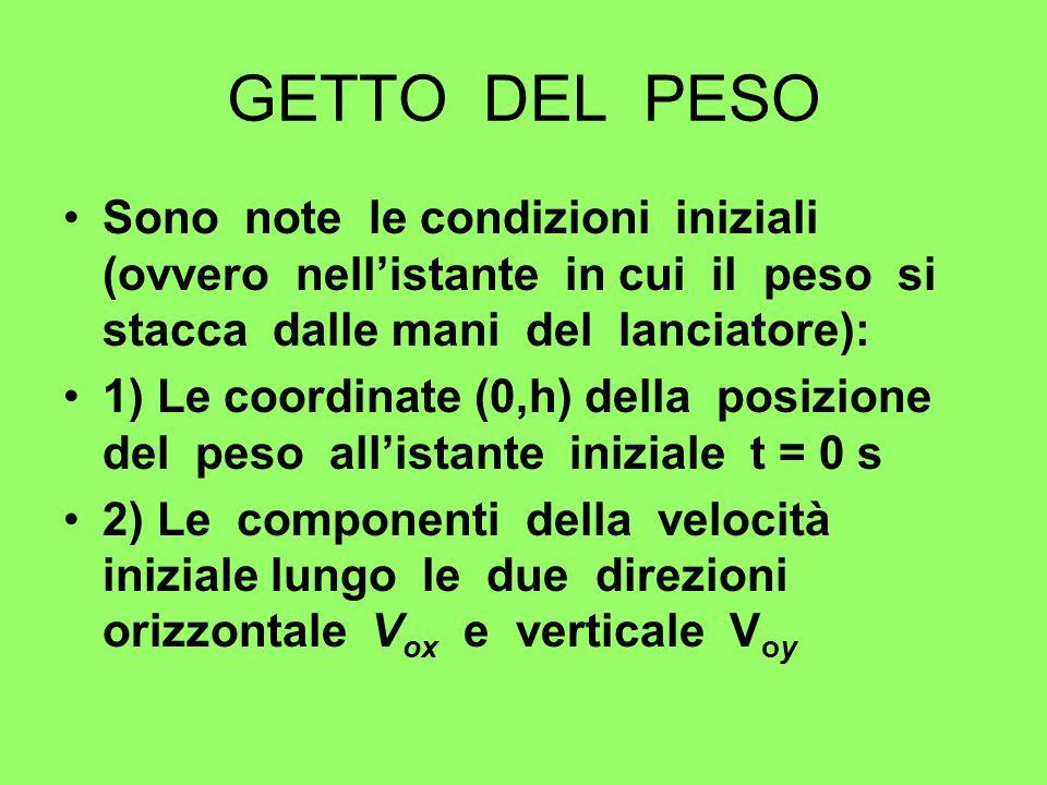 GETTO DEL PESO Sono note le condizioni iniziali (ovvero nell'istante in cui il peso si stacca dalle mani del lanciatore):