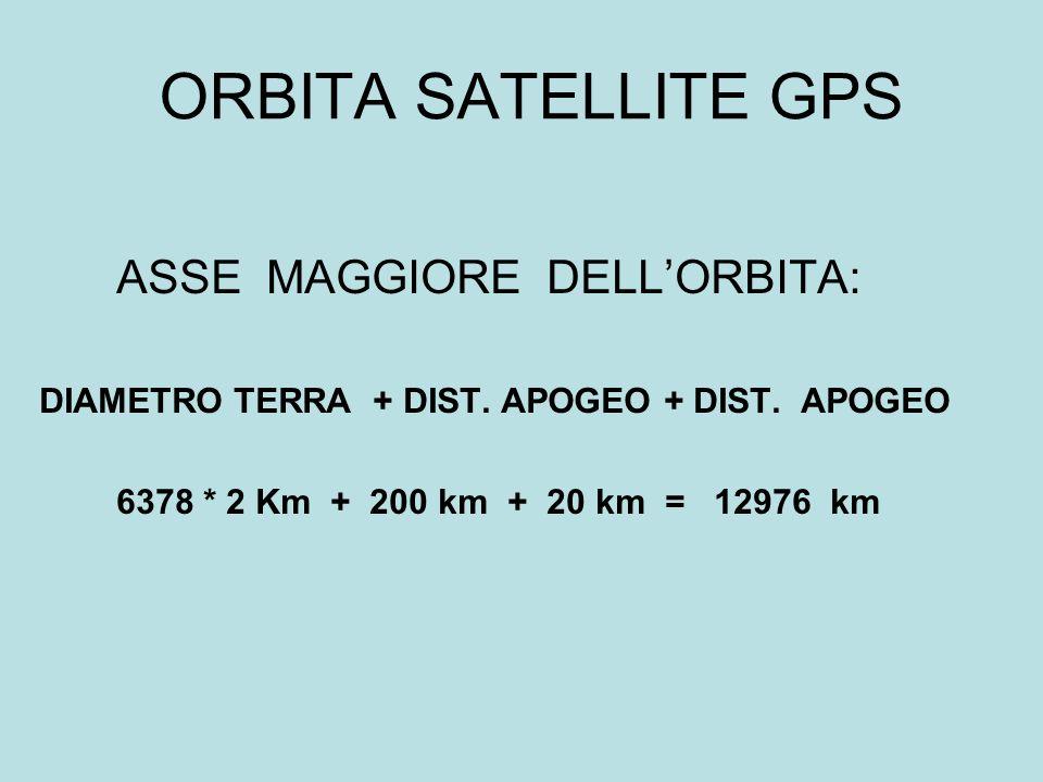 ORBITA SATELLITE GPS ASSE MAGGIORE DELL'ORBITA:
