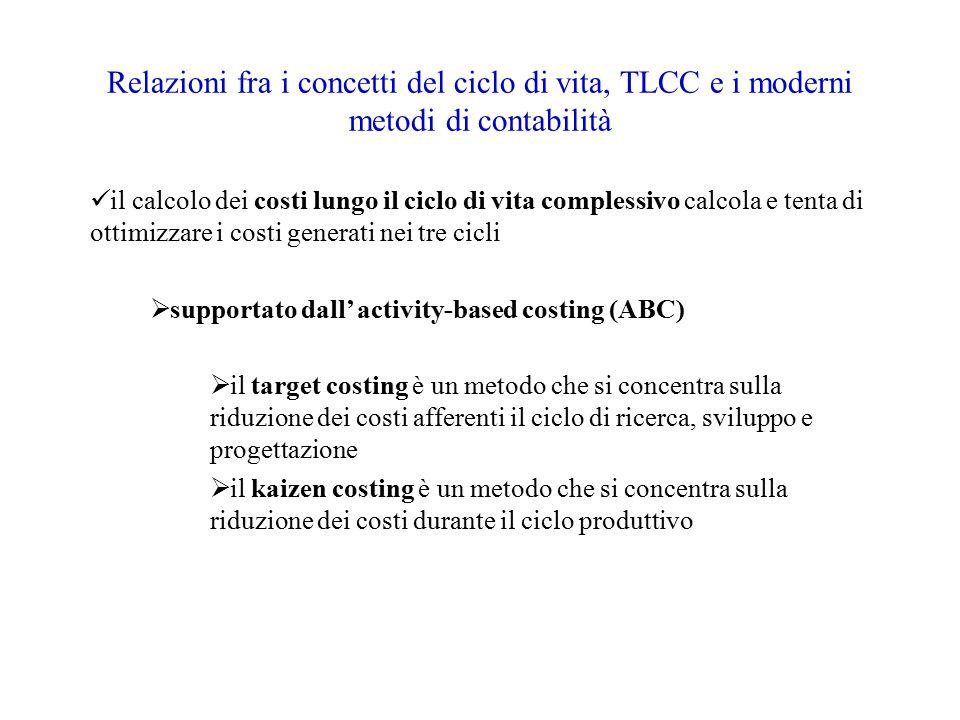 Relazioni fra i concetti del ciclo di vita, TLCC e i moderni metodi di contabilità