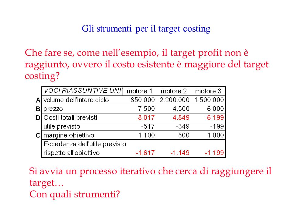 Gli strumenti per il target costing