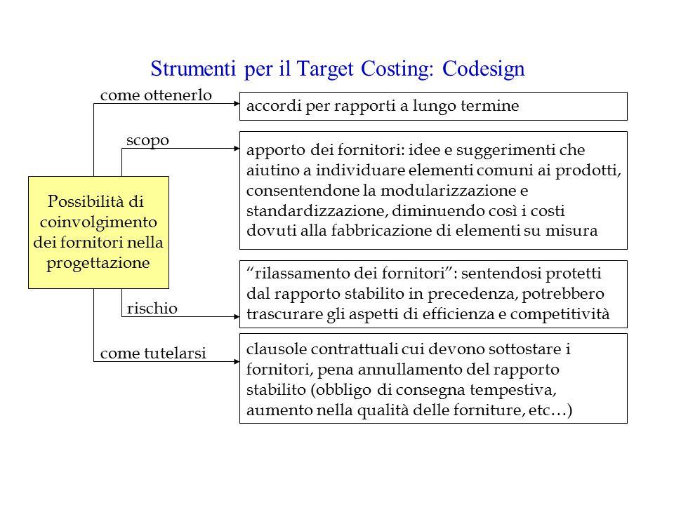 Strumenti per il Target Costing: Codesign
