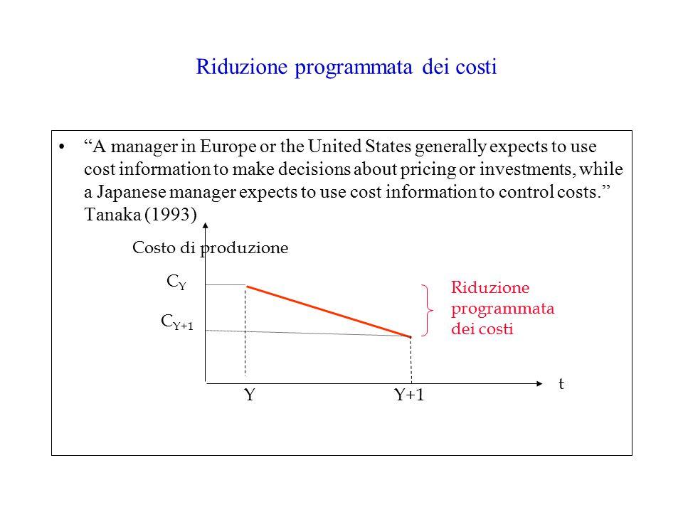 Riduzione programmata dei costi