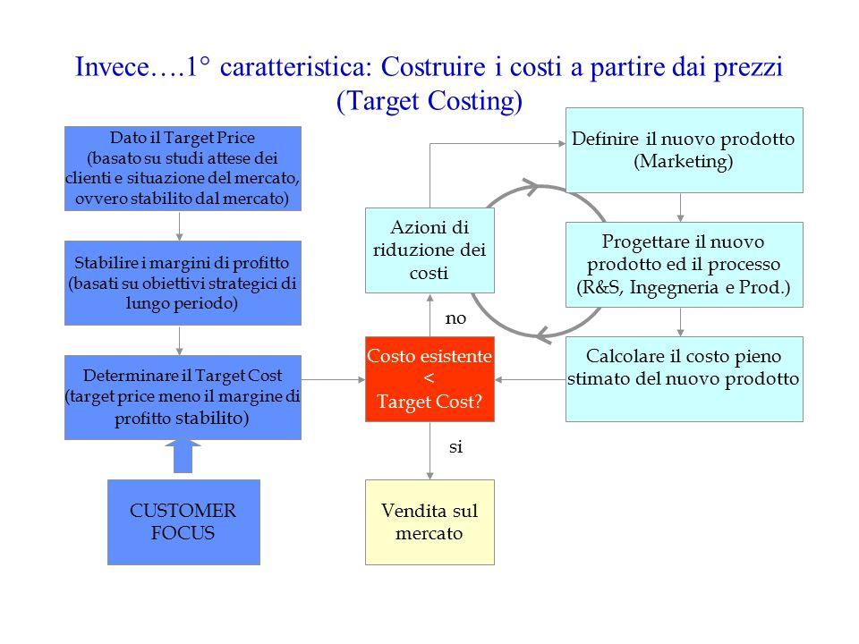 Invece….1° caratteristica: Costruire i costi a partire dai prezzi (Target Costing)