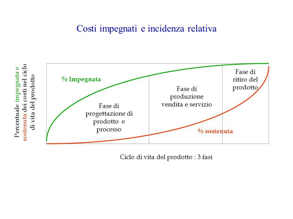 Costi impegnati e incidenza relativa