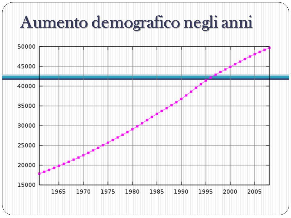 Aumento demografico negli anni