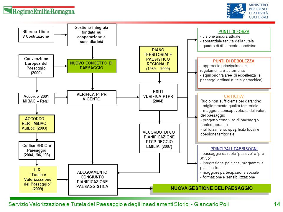 Gestione integrata fondata su cooperazione e sussidiarietà