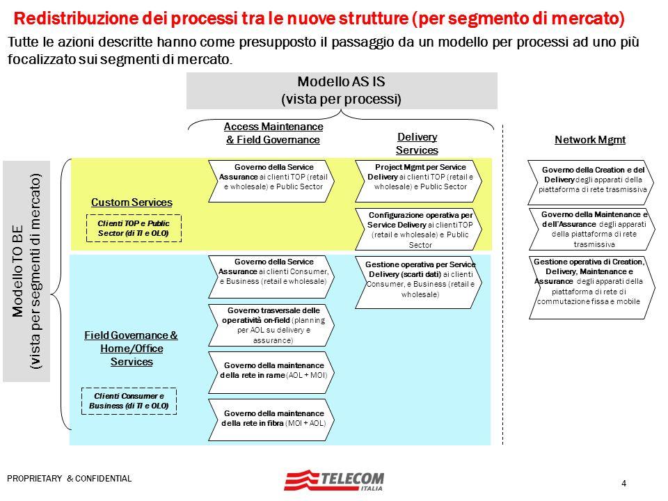 Redistribuzione dei processi tra le nuove strutture (per segmento di mercato)