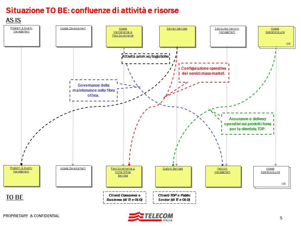 Situazione TO BE: confluenze di attività e risorse